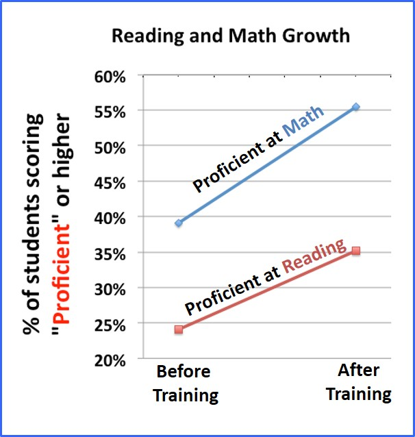 Reading & Math Growth