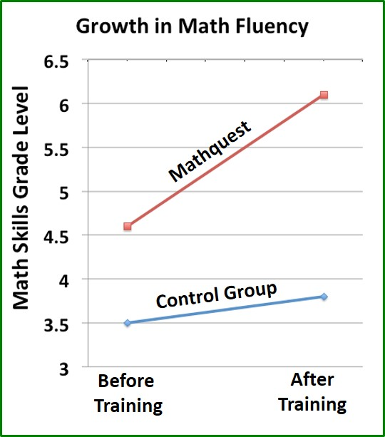 Growth in Math Fluency