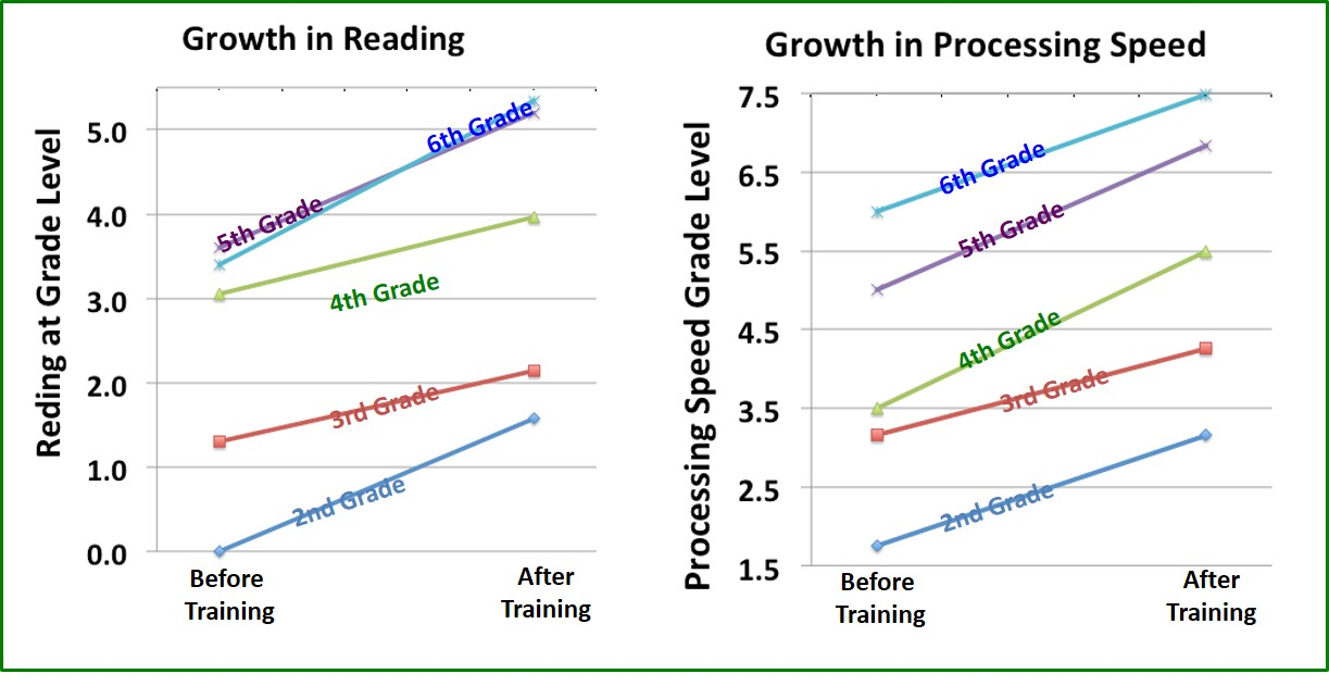 Growth in Reading & Processing Speed